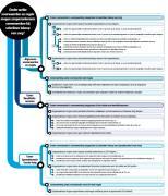 NMa komt met informatiekaart voor zorgverzekeraars