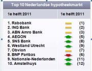Florius valt uit top 10 hypotheekbedrijven