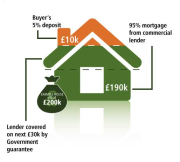 Britse hypotheekgarantie verdeelt meningen