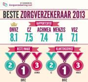 ONVZ beste zorgverzekeraar 2013