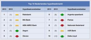 IG & H top 10 hypotheekverstrekkers 2013