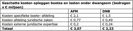 Kosten AFM en DNB