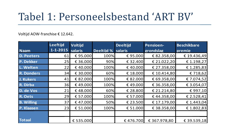 Tabel 1 examentraining (8)