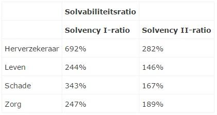 Tabel Solvency II